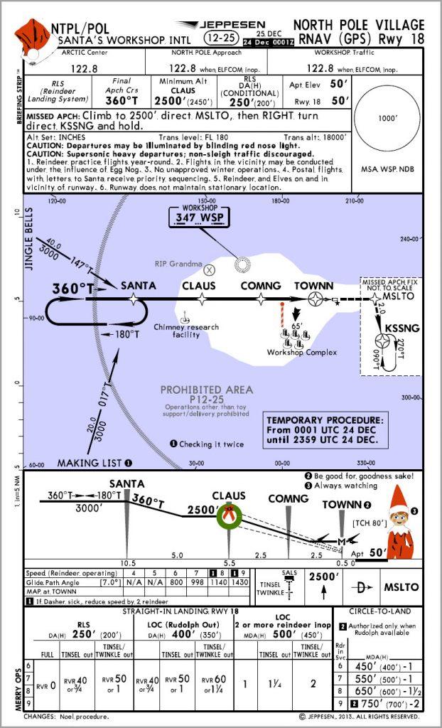 north-pole-chart