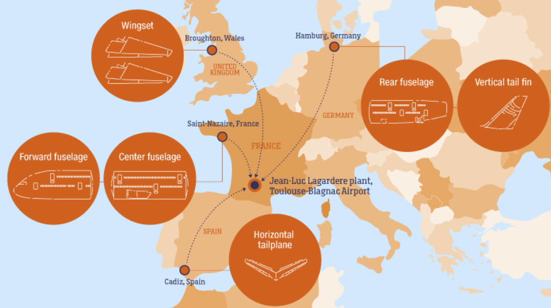 The major components for the A380 come from all over Europe. Image: CNN Travel